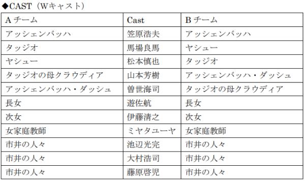cast0721